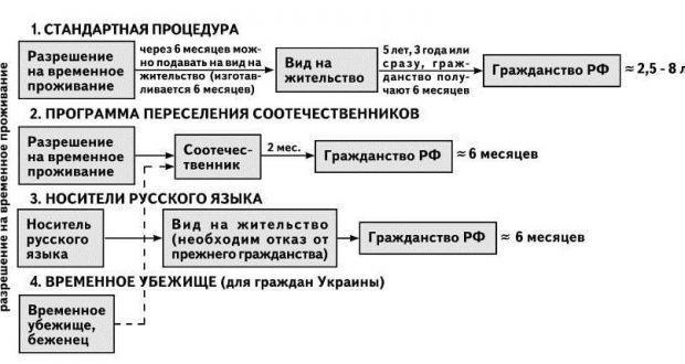 shema-polucheniya-grazhdanstva-620x330.jpg.f8789439fb0ae63de8630bc23095725a.jpg